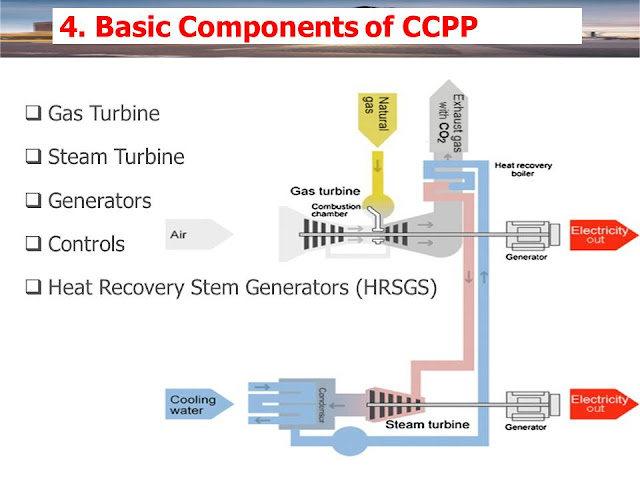 Basic Components of  CCPP