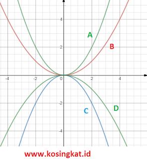 kunci jawaban matematika kelas 9 halaman 92, 93 latihan 2.2