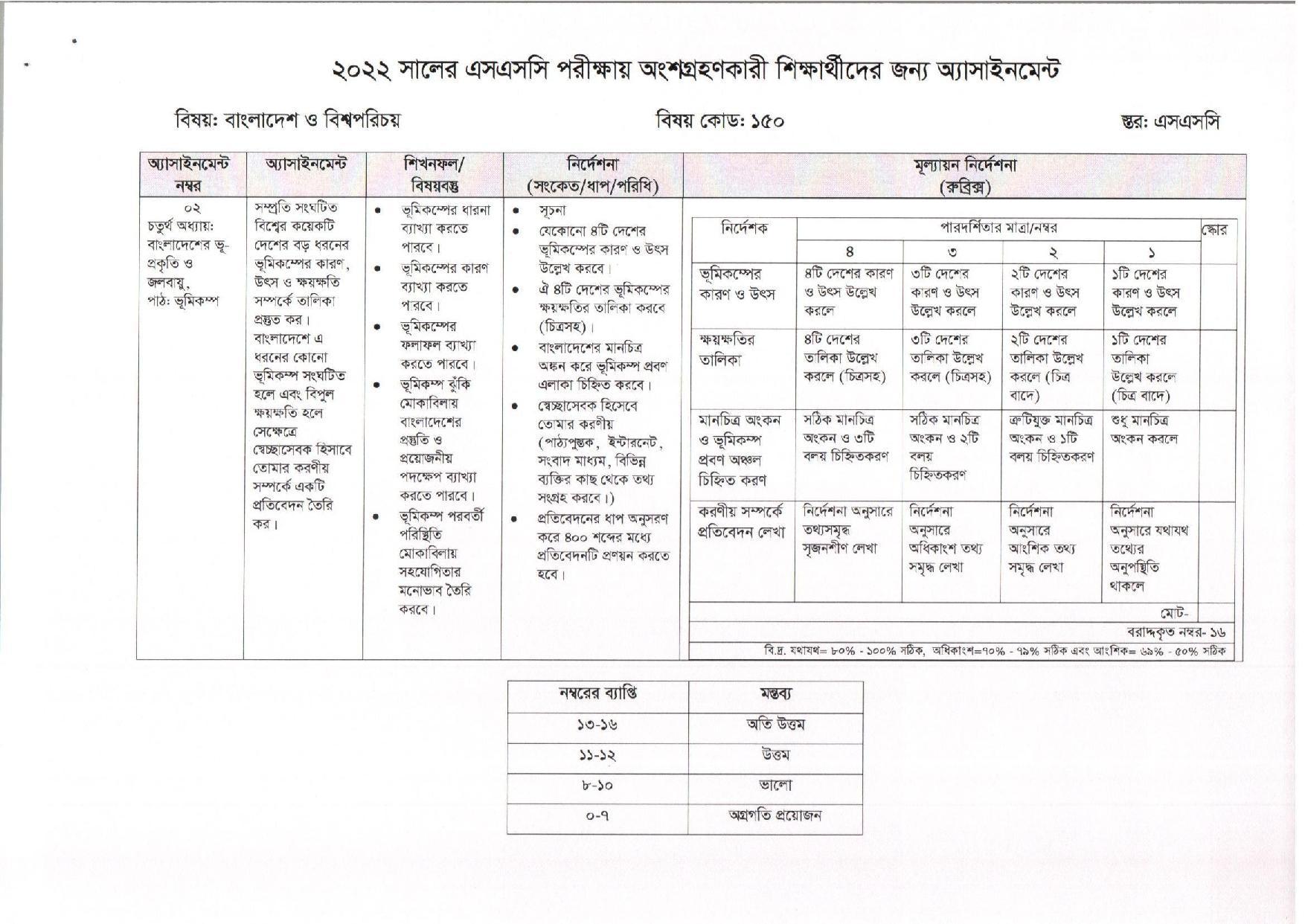 SSC BGS Assignment 5th Week