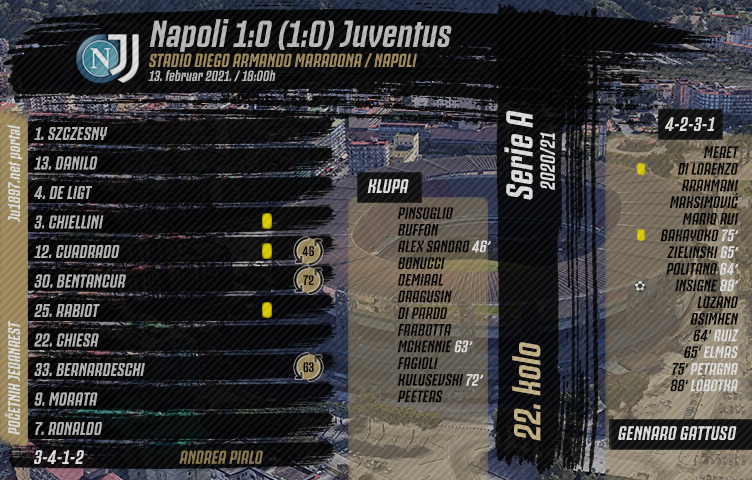 Serie A 2020/21 / 22. kolo / Napoli - Juventus 1:0 (1:0)