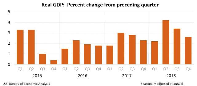PBI Estados Unidos Crecimiento Economico