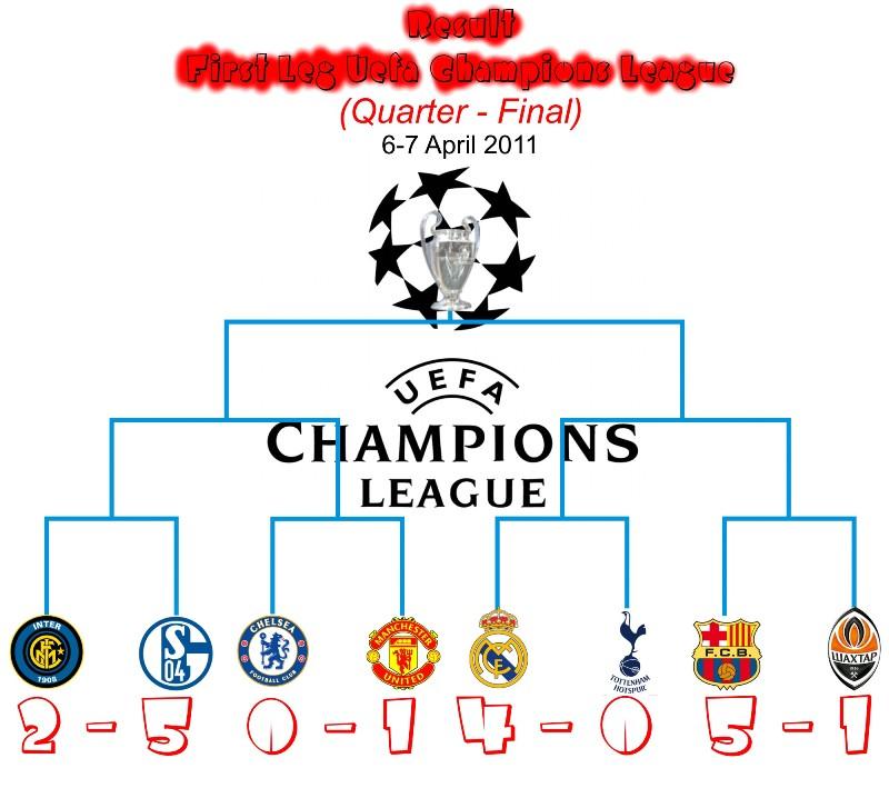 Champions League Mp3 Download: Quarter Final Uefa Champions League 2010/2011