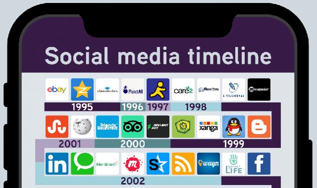 Social Media Timeline #infographic