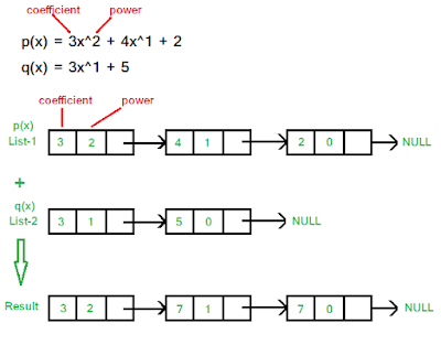 Adding two polynomials using linked list