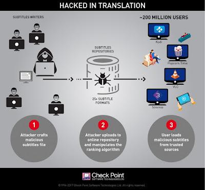 infographic hack in translation v6 1024x946 - Tramite i sottotitoli possono infettare il tuo computer! Aggiornate il vostro Media Player!