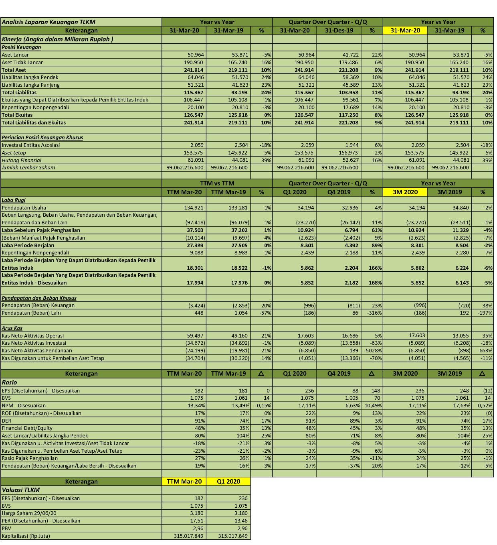 Idx Investor Tlkm Q1 2020 Pt Telekomunikasi Indonesia Persero Tbk Analisis Laporan Keuangan