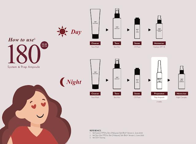 Cara Pemakaian Nu Skin 180 System Yang Benar