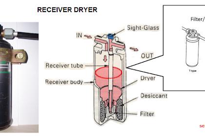 Fungsi dan Konstruksi Receiver Dryer (AC)