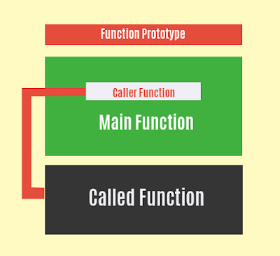 Structure of User defined functions in c