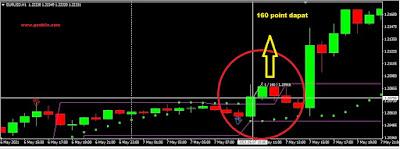 Indikator trading Scalper Paling Akurat