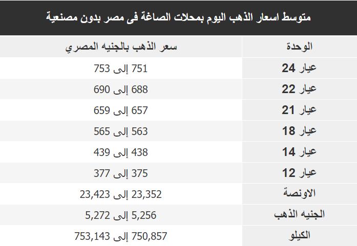 اسعار الذهب اليوم فى مصر Gold السبت 21 ديسمبر 2019