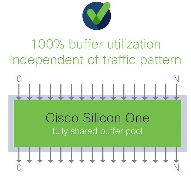 Cisco Preparation, Cisco Learning, Cisco Tutorial and Material, Cisco Guides, Cisco Career