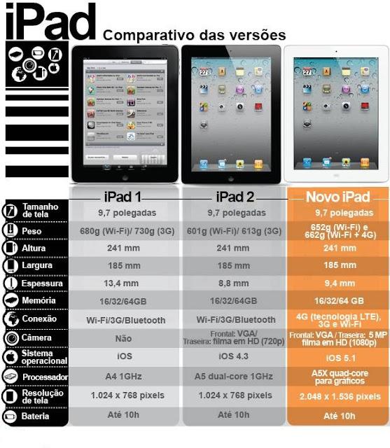 comparativo das versões ipads