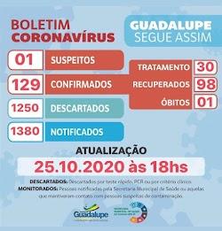 Guadalupe; COVID-19, Confira o Boletim Informativo deste Domingo 25/10