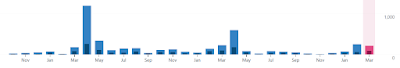 Bar graph depicting blog hits for Jayden's blog. April's bars are much higher than the other months.