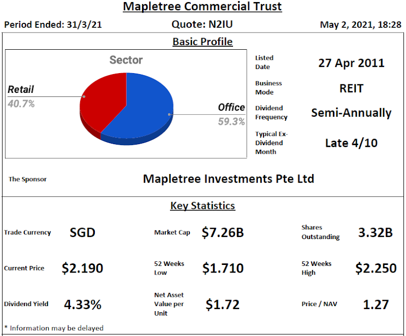 Mapletree Commercial Trust Review @ 3 May 2021