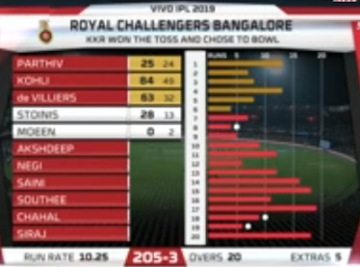 Match17-RCB-Batting-Card