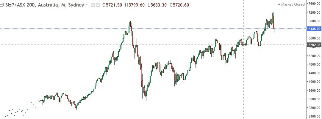 S P Asx 200 Live Chart Australian Stock Market