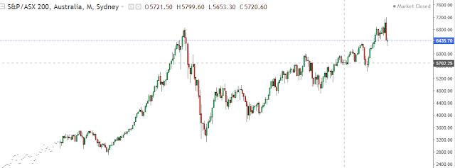 asx 200 chart