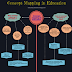 Concept Mapping in Education: Teachers' Guide