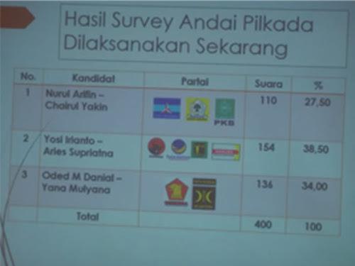Survei terbaru Pilwalkot Bandung 2018