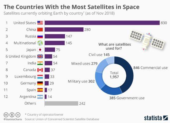 Страны с самым большим количеством спутников
