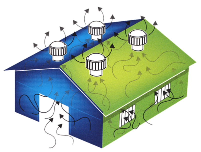 Blog Warehouse How Do These Turbine Ventilators Work