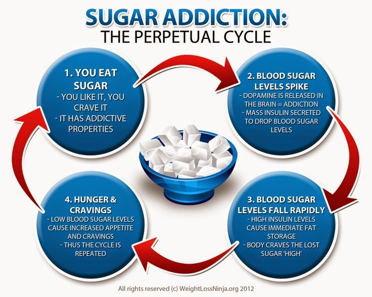 Sugar causes inflammation