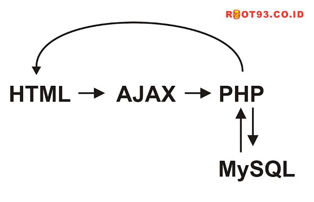 CRUD PHP Ajax Dengan Modal Bootstrap - root93