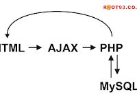 CRUD PHP Ajax Dengan Modal Bootstrap