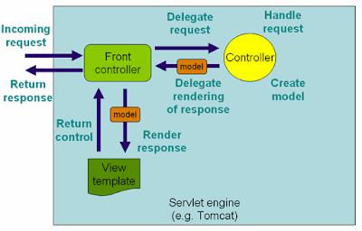 Spring MVC Architecture explanation