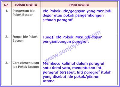 Kunci Jawaban Tema 1 Kelas 5 Halaman 97 Ide Pokok