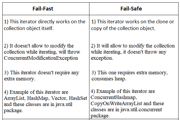 diff. between fail-fast and fail-safe