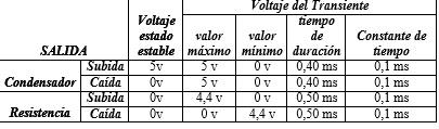 analisis de un circuito RC