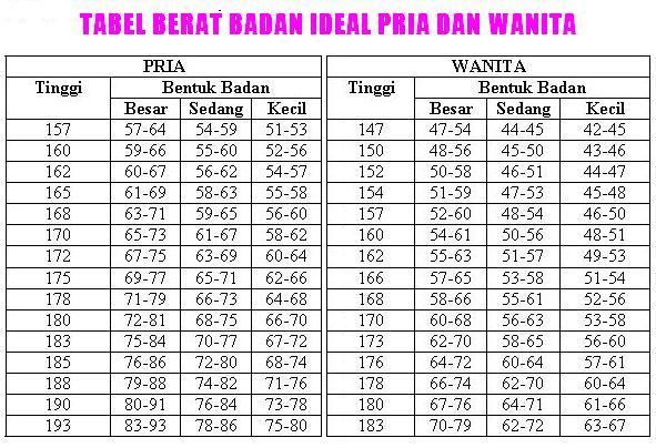 cara mengukur berat badan ideal