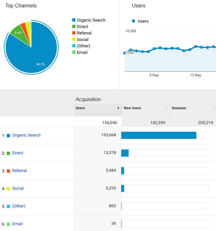 Jumlah Trafik (PV) serta Statistik Blog Bulan Mei 2019