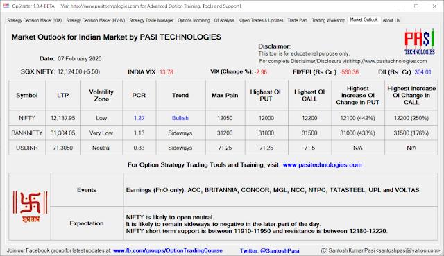 Indian Market Outlook: Feb 07, 2020