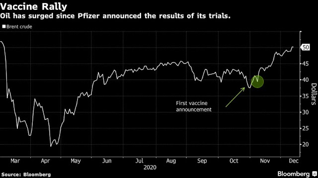 Oil Rises From the Ashes as the Big Coronavirus Recovery Trade - Bloomberg