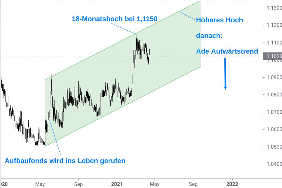 EUR/CHF-Kursverlauf Aufwärtstrend 2020-2021