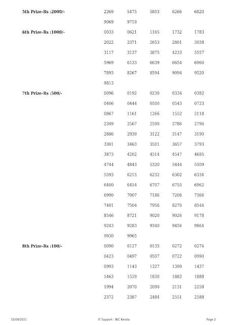 Kerala Lottery Result Akkshaya AK 515 dated 15.09.2021 Part-2