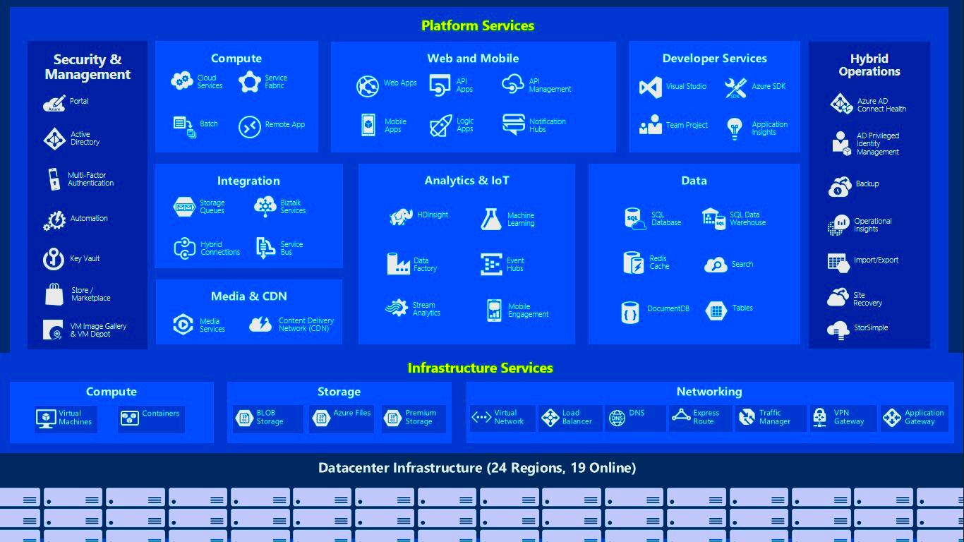 Cara Deploy Website di Microsoft Azure