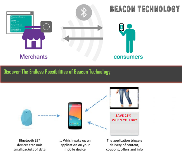 Bluetooth Low Energy Ble Beacons Technology Overview