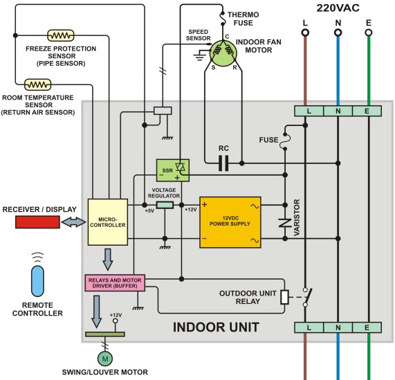 Daikin Split System Air Conditioner Wiring Diagram Rust Corrosion Handy Teknik - Abepura: Juli 2015