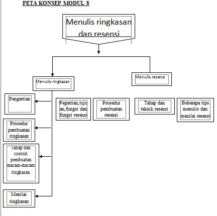 Tim Berbagi Informasi Peta Konsep Modul 8 Makul Bahasa Indonesia Mkdu4110 Beserta Penjelasannya