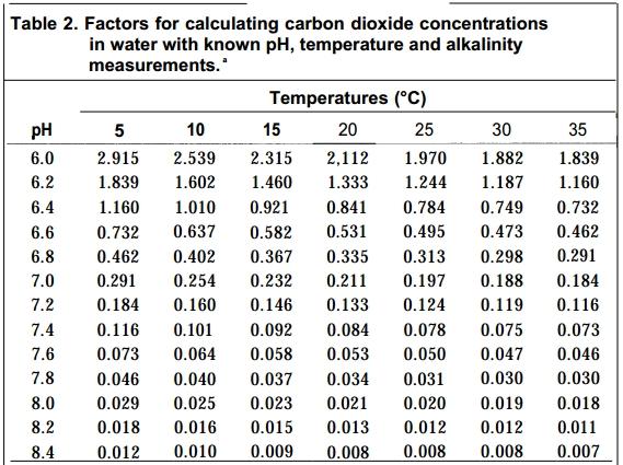 acidity and temperature relationship