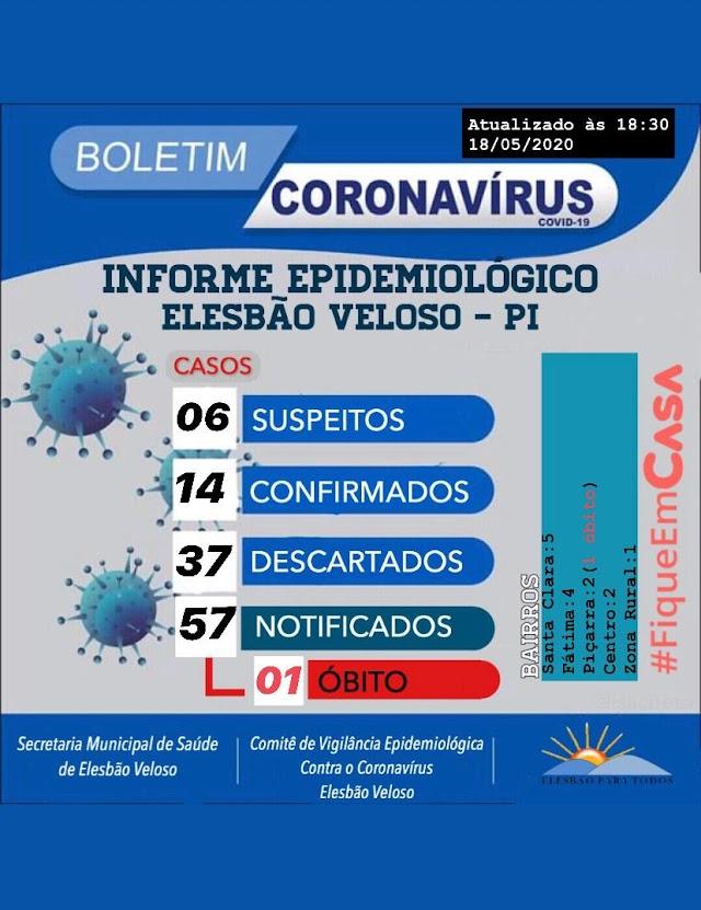 Elesbão Veloso contabiliza 14 casos do novo coronavírus e 6 suspeitos.