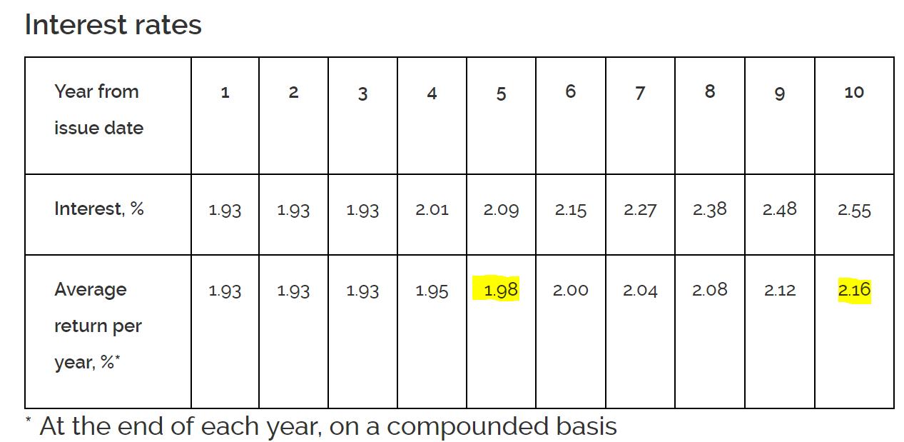 Singapore IPOs: 2019