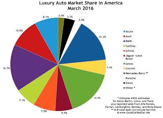 USA luxury auto brand market share chart March 2016
