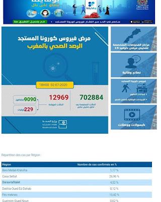 المغرب يعلن عن تسجيل 333 إصابة جديدة مؤكدة ليرتفع العدد إلى 12969 مع تسجيل 64 حالة شفاء وحالة وفاة جديدة خلال الـ24 ساعة✍️👇👇👇