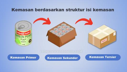 Kemasan berdasarkan struktur isi kemasan